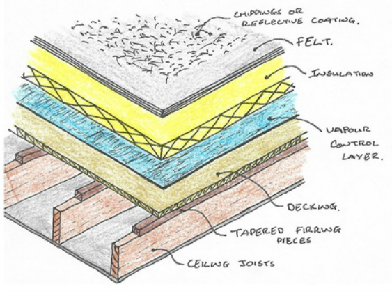 Celotex Roof Insulation U Values 120mm Celotex Xr4000 Pir
